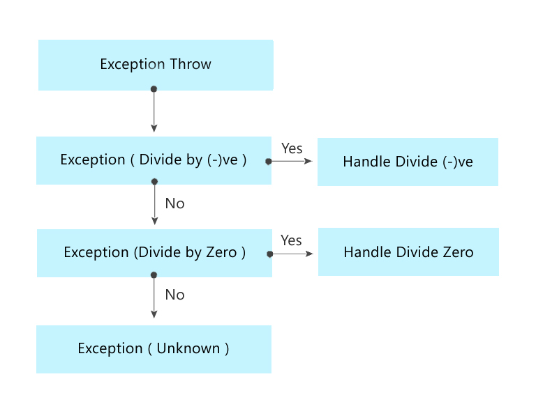 how to handle exception in PHP