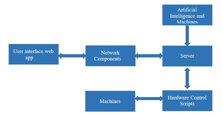 The various blocks of Industrial Internet of Things (IIOT)